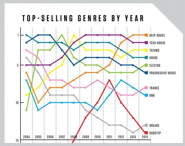 Beatport Releases Top-Selling Genres by Year